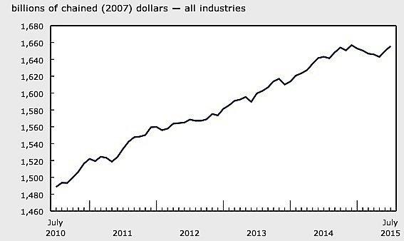 2manufacturing-RBC-PMI-Statistics-Canada-EDIWeekly