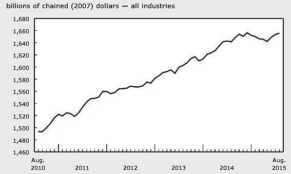 GDP-August-Statistics-Canada-EDIWeekly