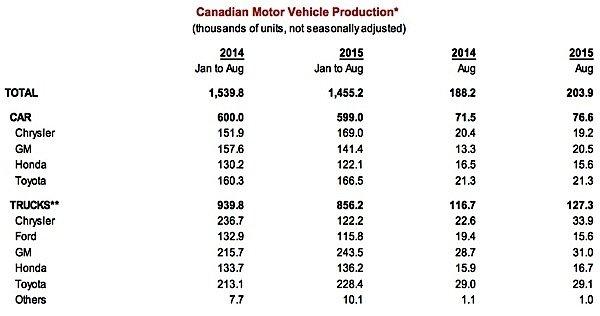 Scotioabank-global-auto-report-Canada-manufactuirng-exports-EDIWeekly