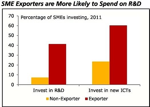 SME-export-R&D-investment-EDIWeekly