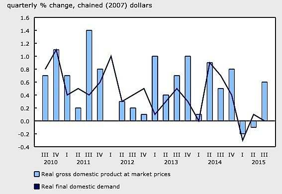 economy-graph-GDP-Statistics-Canada-cars-exports-oil-manufacturing-EDIWeekly