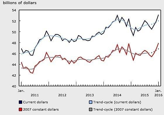 January-manufacturing-sales-Canada-Statistics-sales-motor-vehicles-petroleum-Alberta-Ontario-EDIWeekly