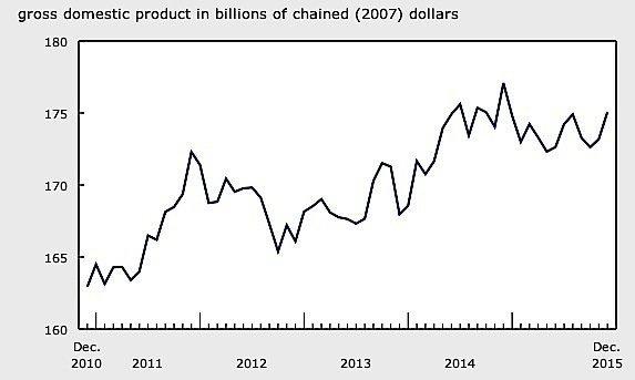 Statistics-Canada-manufacturing-fourth-quarter-GDP-exports-EDIWeekly