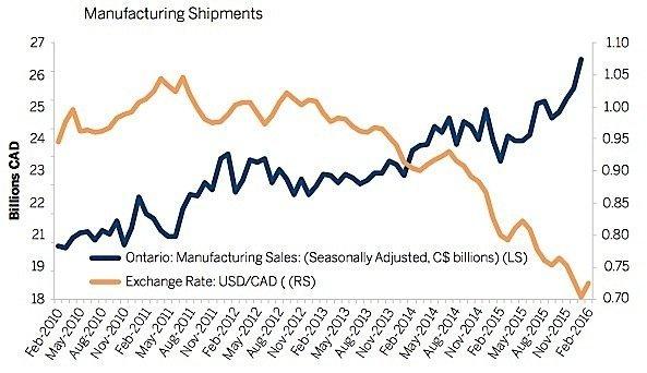 EDC-manufacturing-sales-exports-loonie-Canada-Ontario-exchange-rate-EDIWeekly