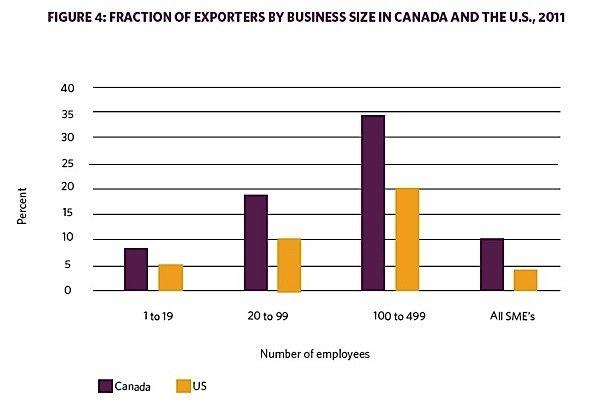 OCC-exporters-business-Canada-US-EDIWeekly