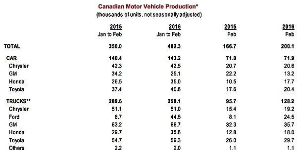 Scotiabank-Economics-Global-Auto-report-Canada-Windsor-CUV-trucks-cars-exports-manufacturing-EDIWeekly