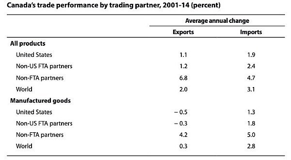 Stanford-McMaster-Unifor-FTA-TPP-Hillary-Clinton-Donald-Trump-Bernie-Sanders-Canada-trade-policy-EDIWeekly