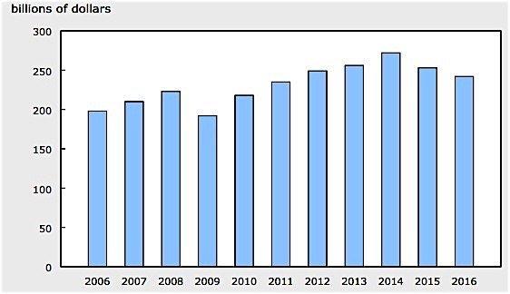 Statistics-Canada-capital-spending-EDIWeekly