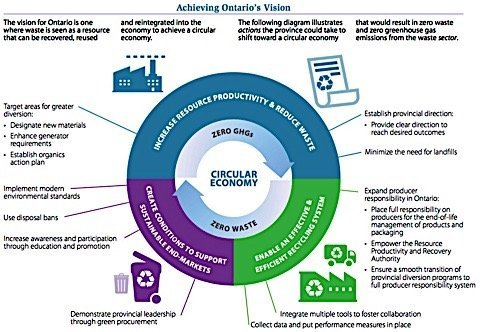Circular-economy-waste-diversion-recycling-landfill-producer-responsibility-organic-blue-box-waste-free-Ontario-act-Condo.ca