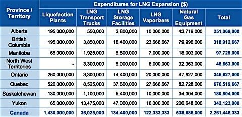 LNG-expenditures-expansion-northern-Canada-CGA-report-EDIWeekly
