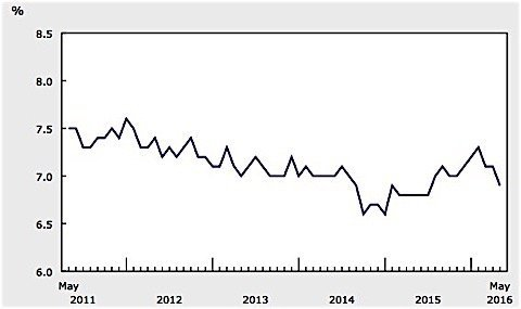 Statistics-Canada-unemployment-rate-May-EDIWeekly