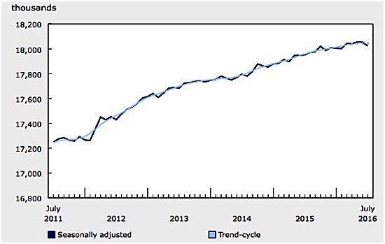 employment-statistics-canada-July-Alberta-Ontario-oil-EDIWeekly