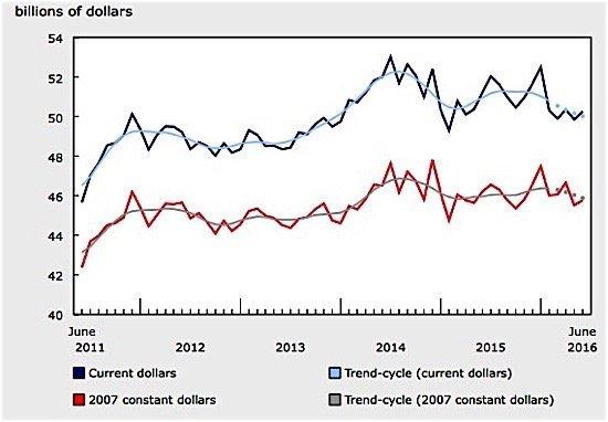 manufacturing-sales-Statistics-Canada-EDIWeekly