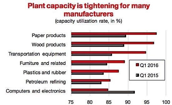 plant-capacity-CMC-manufacturing-sales-Statistics-Canada-EDIWeekly