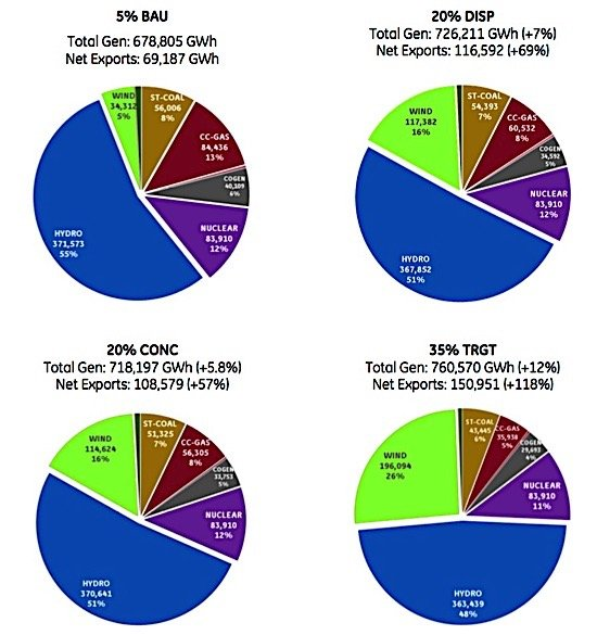 canwea-ge-wind-energy-report-canada-chart-ediweekly
