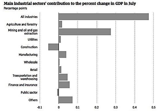 gdp-oil-statistics-canada-opec-shale-bitumen-ediweekly