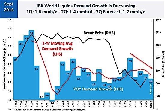 iea-brent-demand-growth-oil-crude-ediweekly