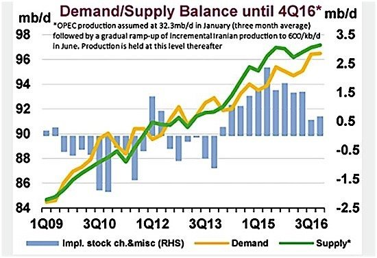 opec-demand-supply-oil-canada-shale-saudi-arabia-ediweekly