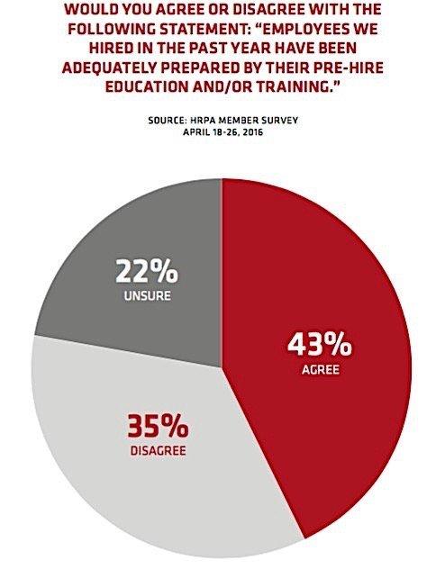 hrpa-prepared-tal-student-work-skills-gap-ontario-condo-ca