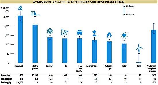 wf-electricity-wind-solar-power-ediweekly