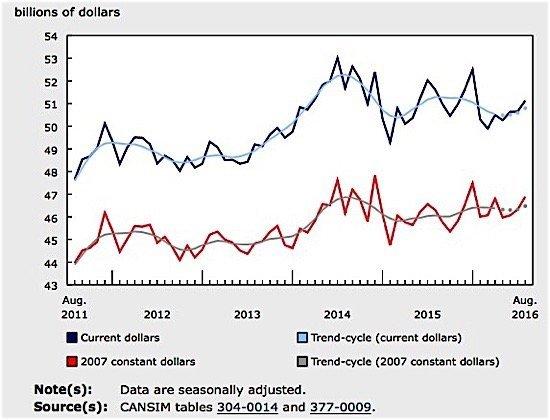 manufacturing-sales-august-statistics-canada-ediweekly