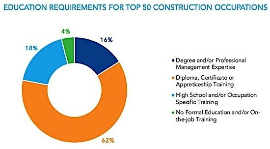 construction-occupations-qualifications-diploma-degree-trades-building-condo-ca