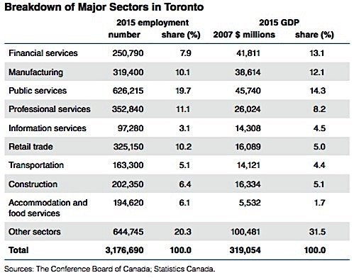 financial-services-sectors-export-growth-conference-board-canada-condo-ca