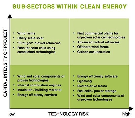 cleantech-risk-subsectors-patents-canada-publications-ediweekly