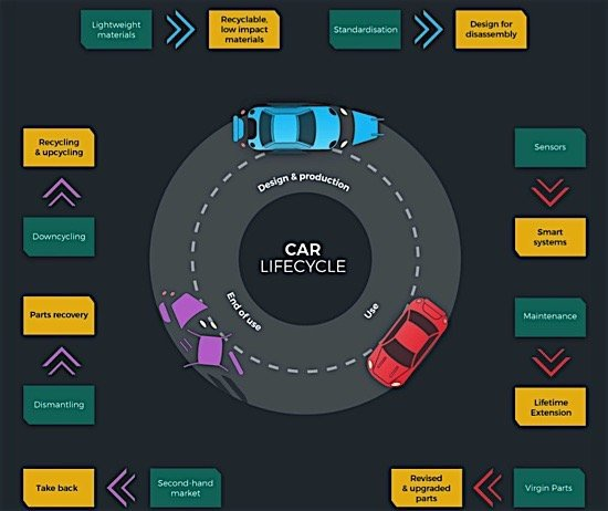 circular-car-lifecycle-design-production-use-parts-plastic-polymer-carbon-ediweekly
